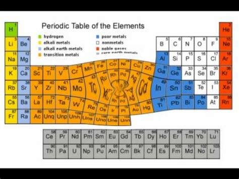 Periodic Table Of Elements Song Lyrics by Chemistry Rap The Periodic Table Of Elements