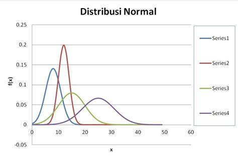 cara membuat grafik nilai di excel bagaimana membuat grafik distribusi pada excel blog nya