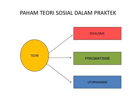 Teori Teori Sosial Dalam Tiga Paradigma Fakta Sosial Definisi Sosi konsep dasar ips