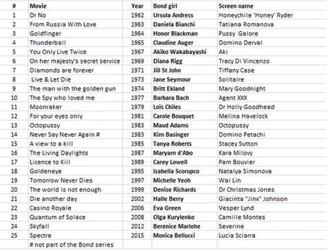 james bond all film list a list of james bond movies in chronological order