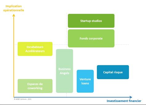 Startup Experience Mba by Le Startup Studio Nouveau Mod 232 Le De La Cr 233 Ation D