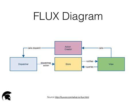 flux diagram flux