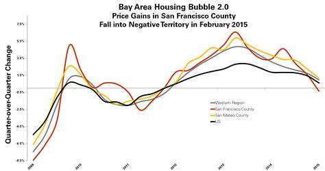 bay area housing bubble housing bubble 2 0
