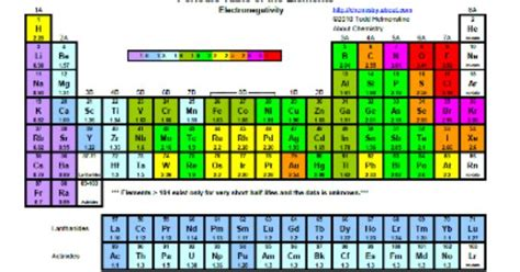 printable periodic table with electronegativity values free periodic table with electronegativity values http