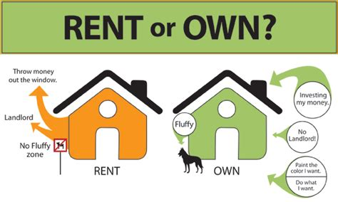 renting vs buying home ownership renting vs home ownership