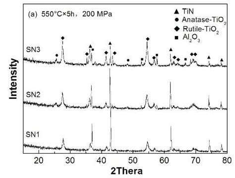 xrd pattern of rutile low temperature oxidation of titanium nitride under high