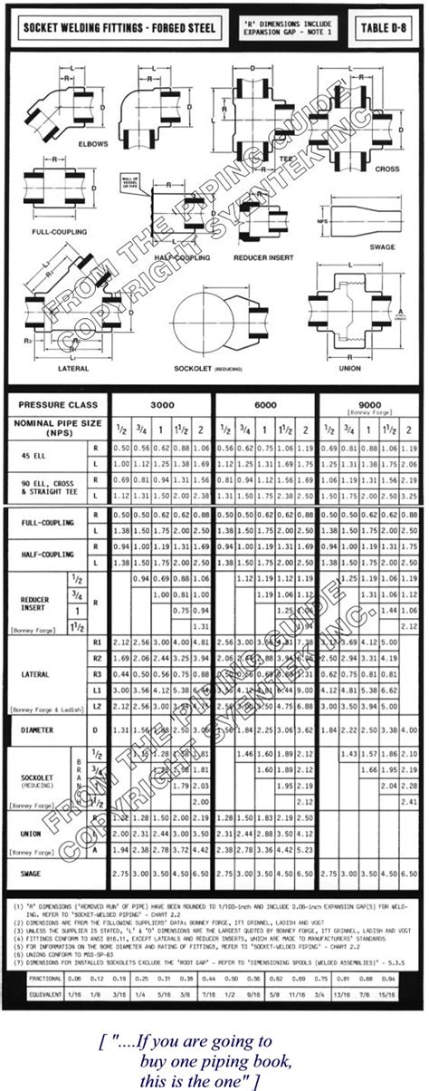 Plumbing Fittings Dimensions by Threaded Pipe Fittings Dimension Table
