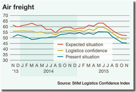 2016 logistics rate outlook a global ripple effect supply chain 24 7