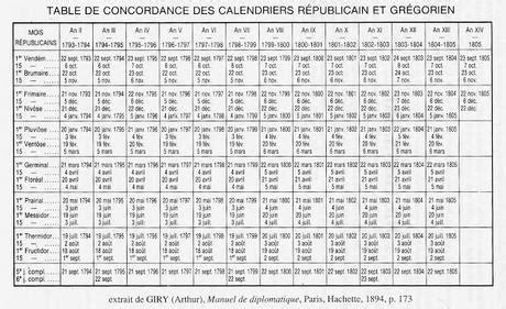 Calendario Revolucionario Frances Revoluci 243 N Francesa Nuevo Calendario Y