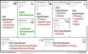 eight models of business models amp why they re important