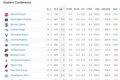 nba standings detroit pistons sit atop eastern conference standings