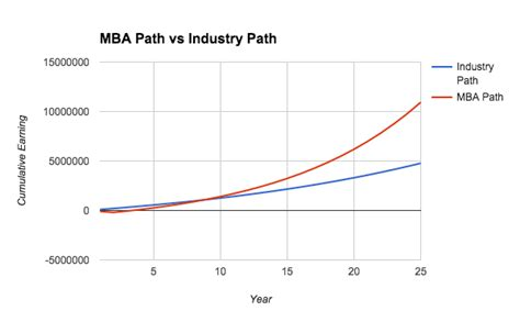 General Management Salary Growth Mba by Is Getting An Mba Worth It Quora