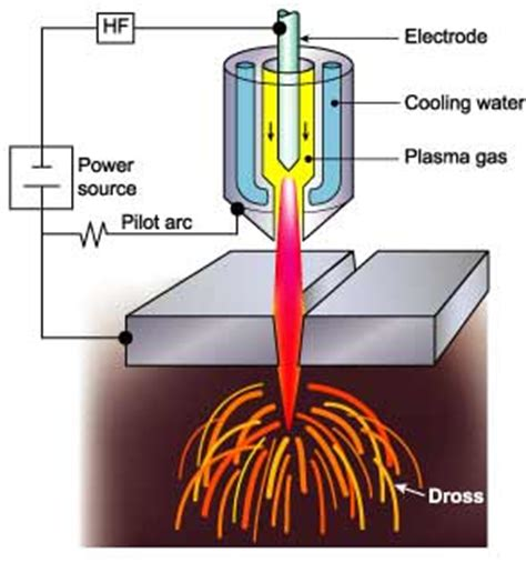 plasma cutter diagram plasma cutting diagram electricalfun