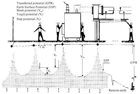 layout of grid substation substation earthing grid safety analysis pictures