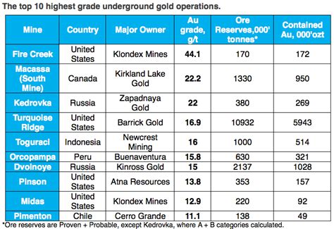 the economic definition of ore cut grades in theory and practice books the world s highest grade gold mines mining