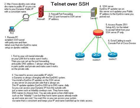 telnet ssh port telnet ssh port 22 for remote access who s your