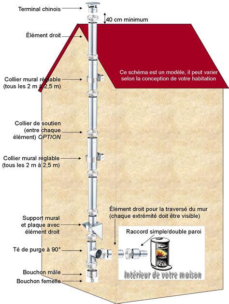 conduit cheminee exterieur conduit de chemin 233 e canaux de fum 233 233 conduit chemin 233 e