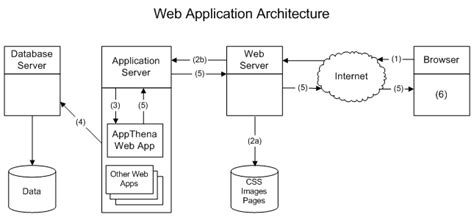architecture diagram web application secure web application part i by bhashit pandya