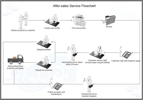 Free Floor Plan Design Software by After Sales Workflow Example