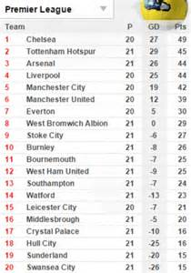 epl goal king chart swansea 0 4 arsenal plus result scores from the english