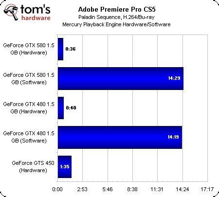 adobe premiere pro gpu benchmark benchmark results adobe premiere pro cs5 geforce gtx