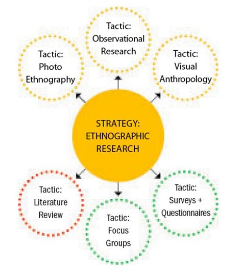 How To Put A Resume Online by Ethnographic Research Paper Warren Wilson College Hraf