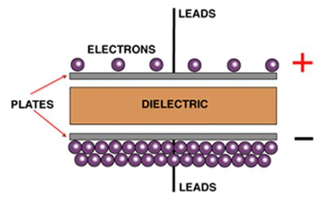 capacitor dielectric dynamics cylindrical capacitor liquid dielectric 28 images all tec electrical engineers creative