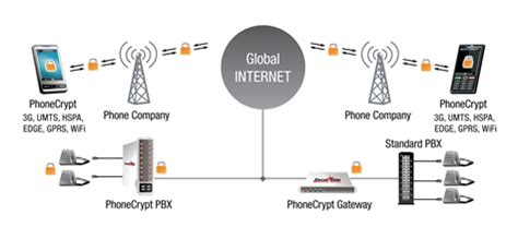 mobile device encryption phone encryption mobile device encryption encrypt data