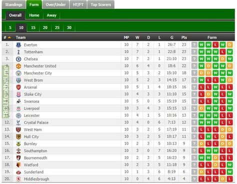 epl table live 2017 today s premier league table 2017 brokeasshome com