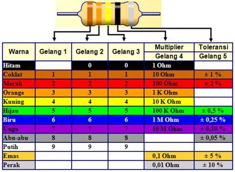 warna resistor 8 ohm resistor 5 gelang warna jendela den ngabei