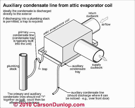 why are air conditioners on roofs in arizona hvac air conditioning condensate drip tray faqs