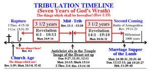 revelation end time timeline chart