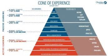 Resume Job Experience What Really Is The Cone Of Experience Elearning Industry