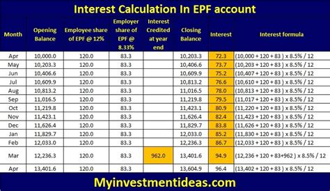 epf rate employer 2015 epf contribution table 2015 in malaysia