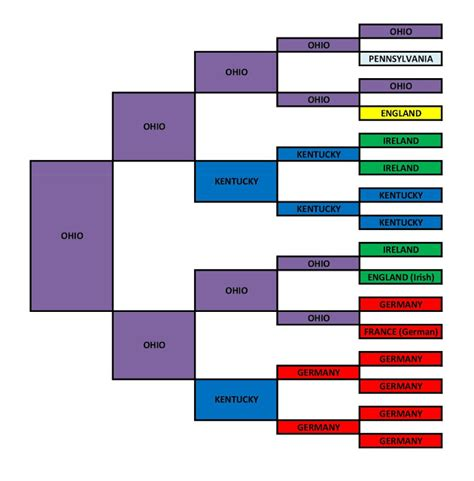 five generation pedigree chart template family matters five generation birthplace pedigree