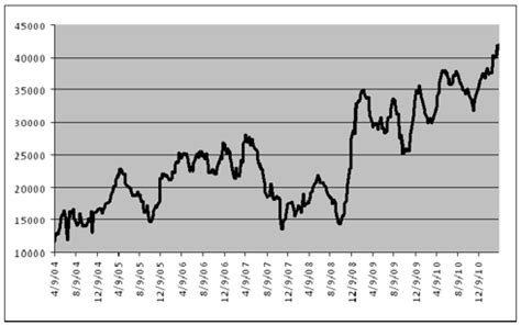 if crude oil is plentiful, why are prices rising