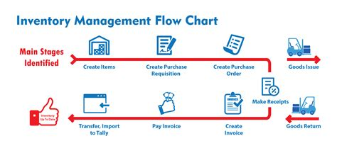flowchart for inventory system flowchart inventory system flowchart in word