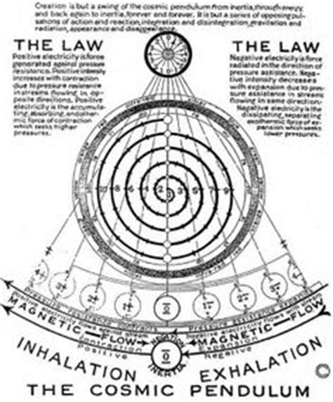reset spiral tool illustrator 1000 images about walter russell on pinterest walter o