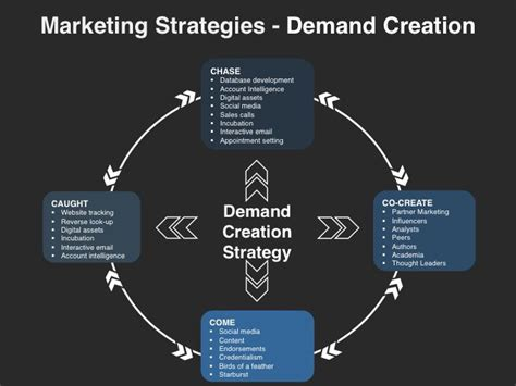 demand generation plan template demand creation planning template marketing strategies