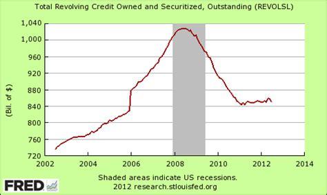 Excel Formula For Revolving Credit Revolving Credit To Debt Ratio 100