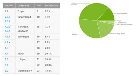 Android Version Market by Android Marshmallow Still Steadily Rising With Market