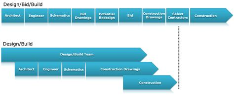 understanding design and build contracts understanding your construction timeline evans building