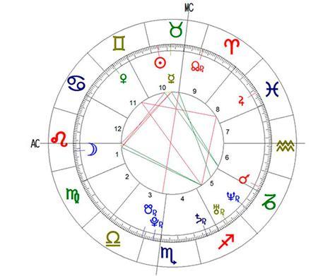 predicciones 2016 horoscopo gratis carta astral carta astral gratuita personalizada predicciones 2016