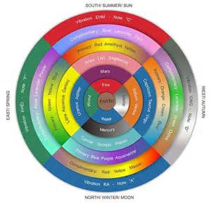 clothing color wheel 17 best ideas about color wheel fashion on