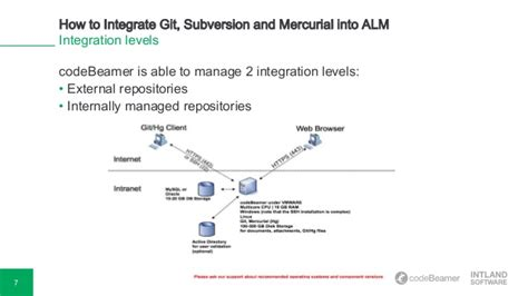 mercurial workflow webinar how to integrate git svn mercurial into alm