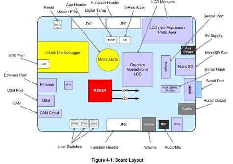 layout que es a 241 o nuevo tarjetas de desarrollo nuevas mexchip