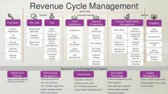 Revenue Management Analyst by More About Revenue Cycle Management Market By Manufacturers Regions Type And Application