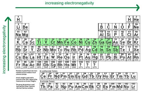 Metals And Nonmetals On The Periodic Table Metal Activity Series