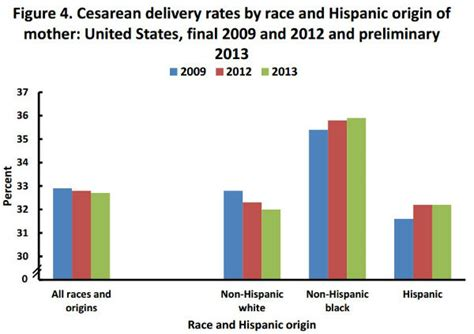 cesarean section rates cdc and consumer reports track cesarean birth rates