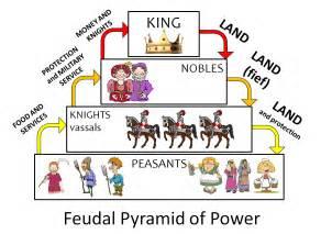 feudal system worksheet abitlikethis